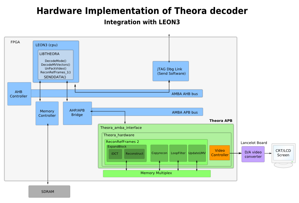 fpga implementation thesis This thesis presents two frameworks- a software framework and a hardware core manager framework- which, together, can be used to develop a processing platform using a distributed system of eld-programmable gate array (fpga) boards.